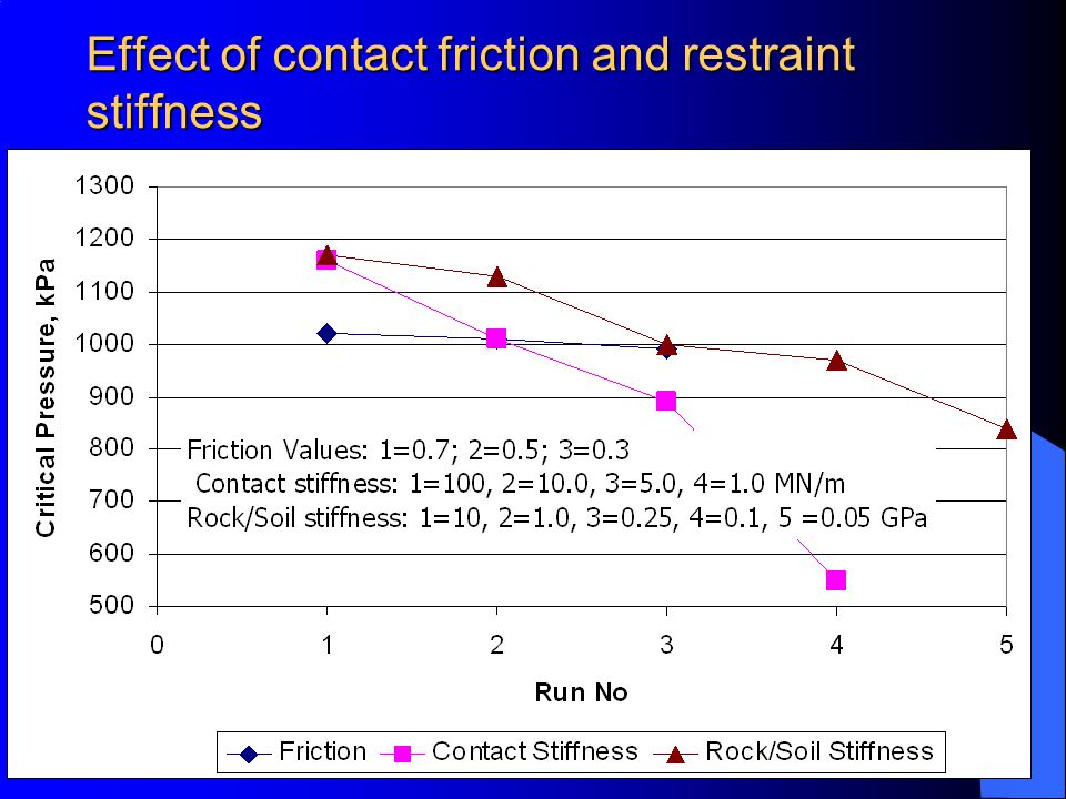 Effect of contact friction and restraint stiffness