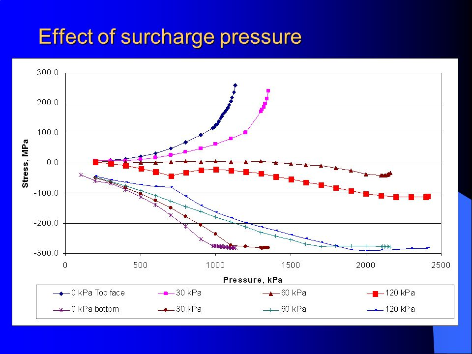Effect of surcharge pressure