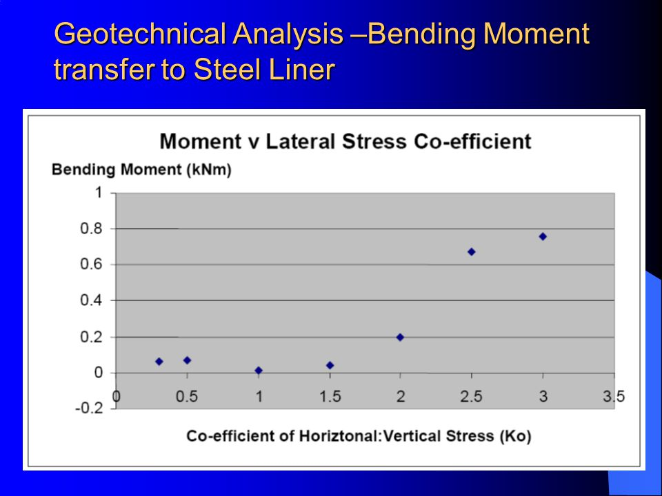 Geotechnical Analysis –Bending Moment transfer to Steel Liner