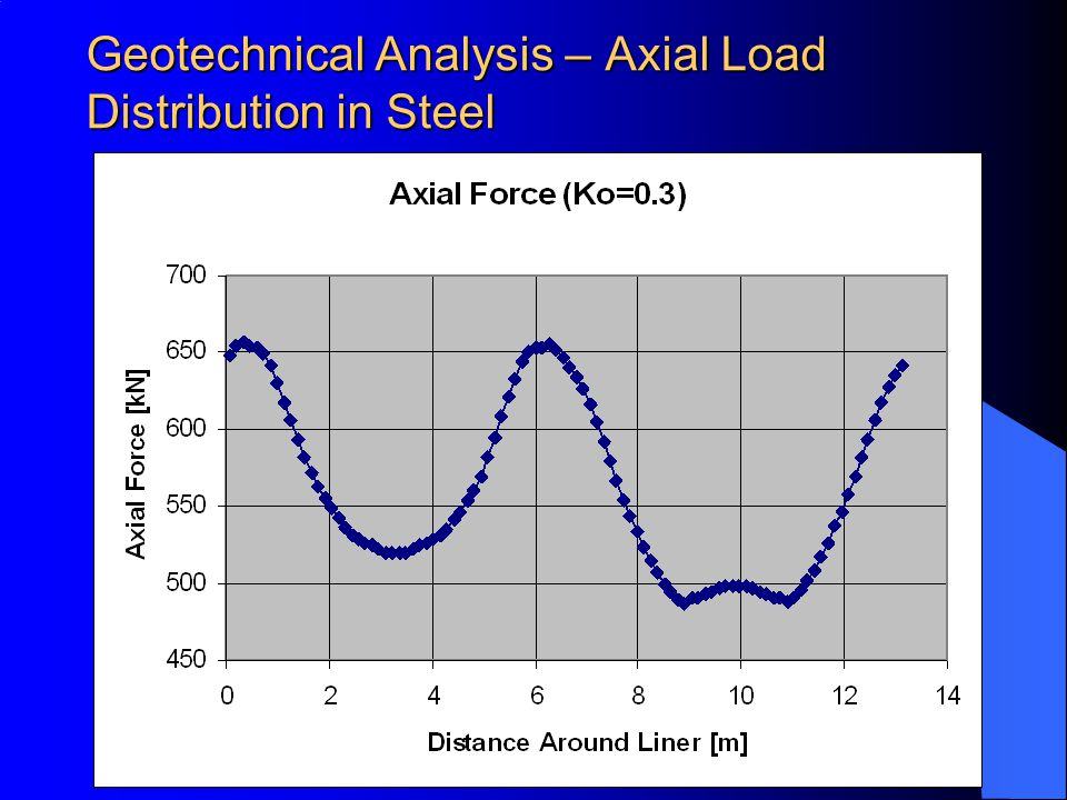Geotechnical Analysis – Axial Load Distribution in Steel