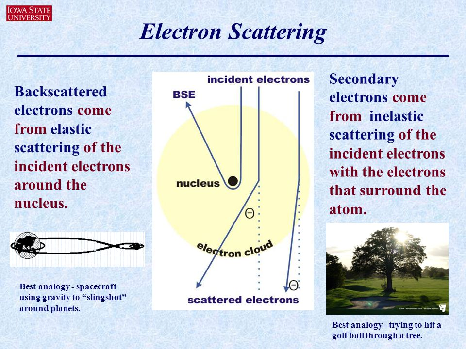Electron Scattering Secondary electrons come from inelastic scattering of the incident electrons with the electrons that surround the atom.