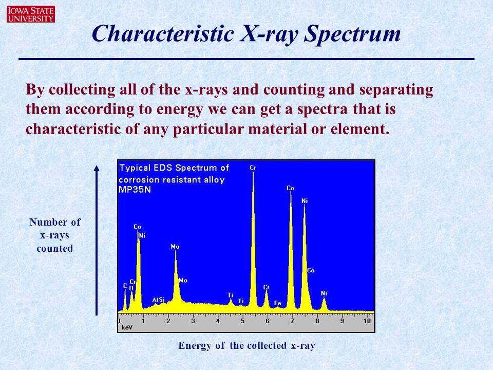 Characteristic X-ray Spectrum