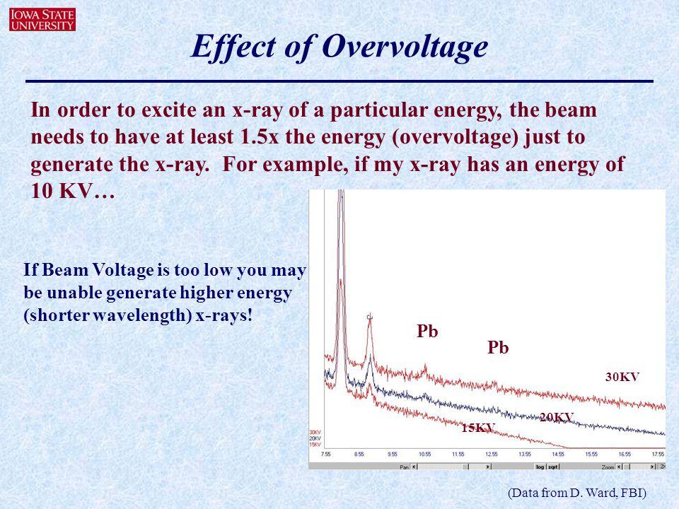 Effect of Overvoltage