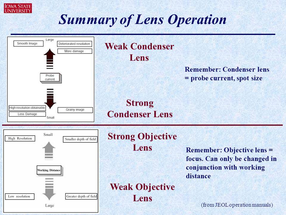 Summary of Lens Operation