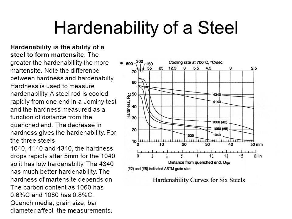 Hardenability of a Steel
