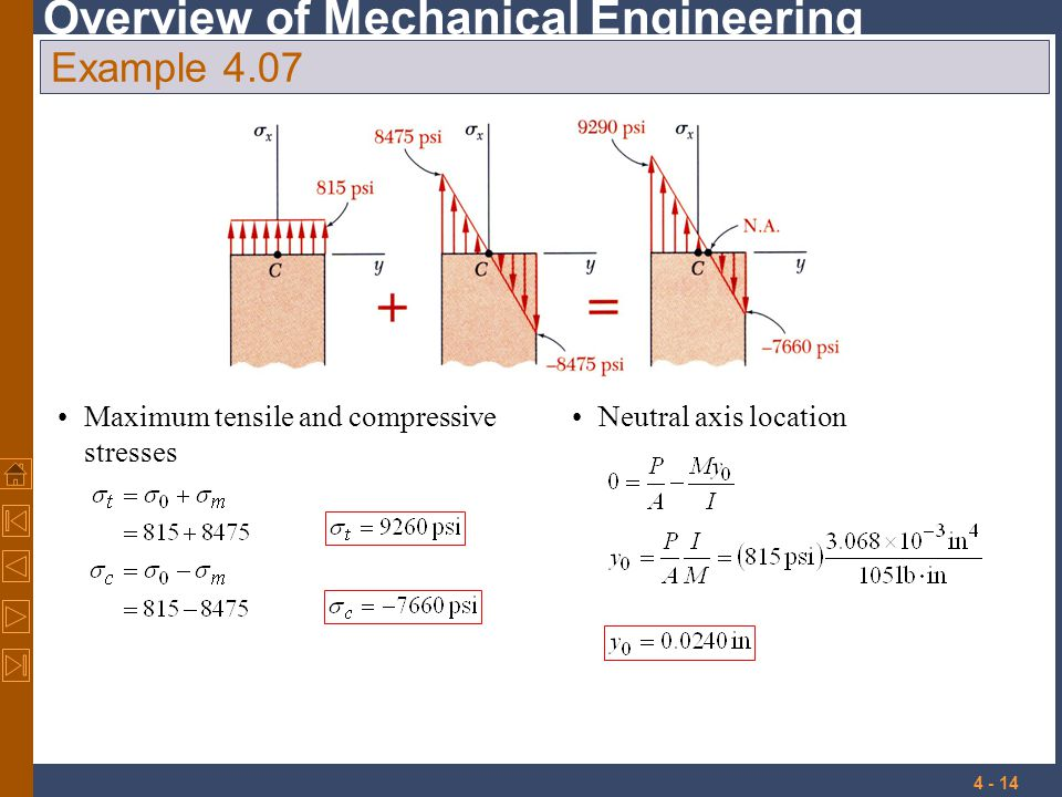 Example 4.07 Maximum tensile and compressive stresses