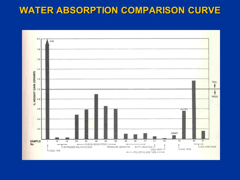 WATER ABSORPTION COMPARISON CURVE