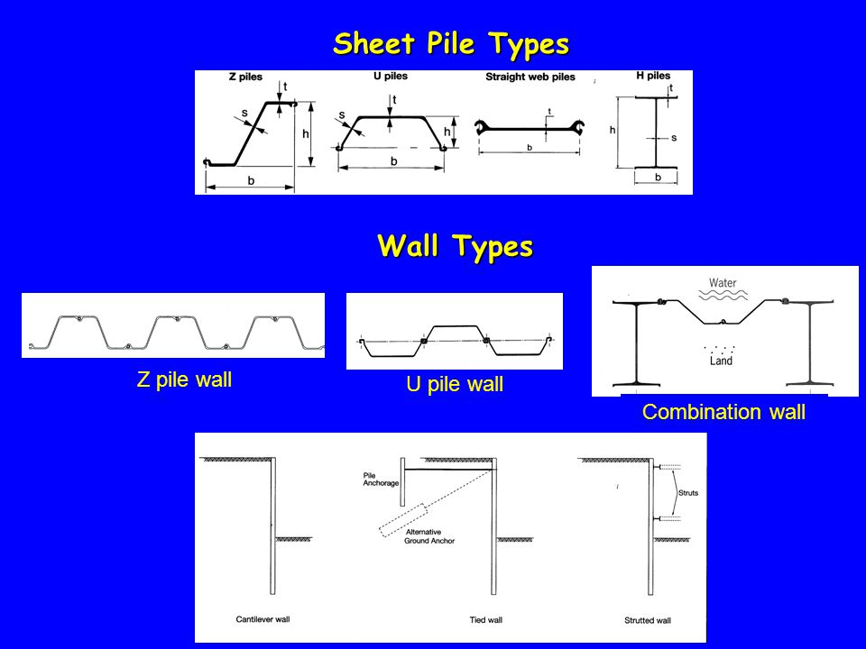 Sheet Pile Types Wall Types Z pile wall U pile wall Combination wall
