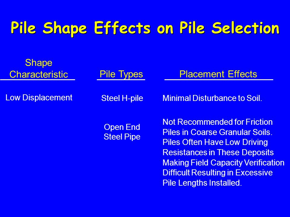 Pile Shape Effects on Pile Selection