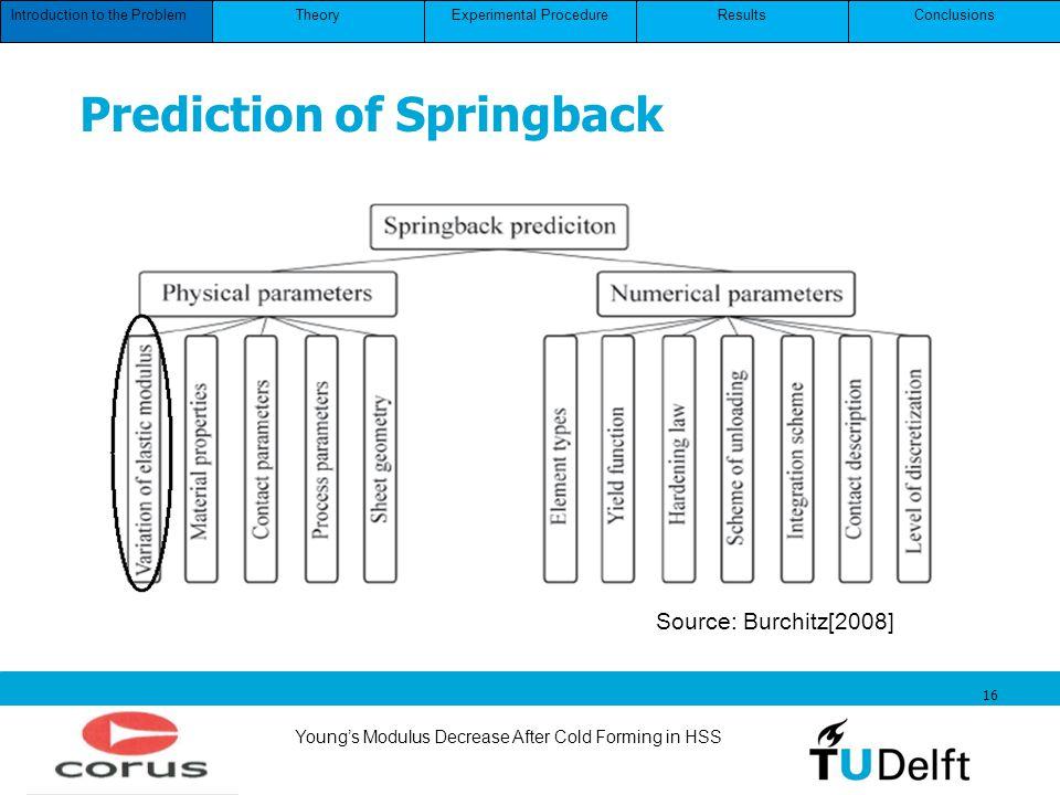 Prediction of Springback
