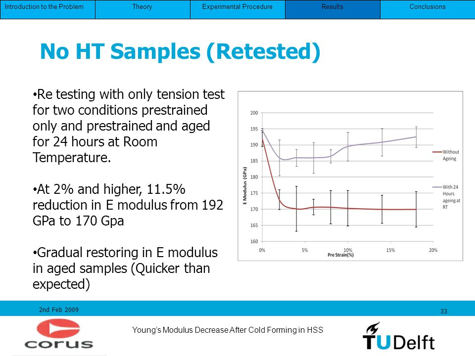 No HT Samples (Retested)