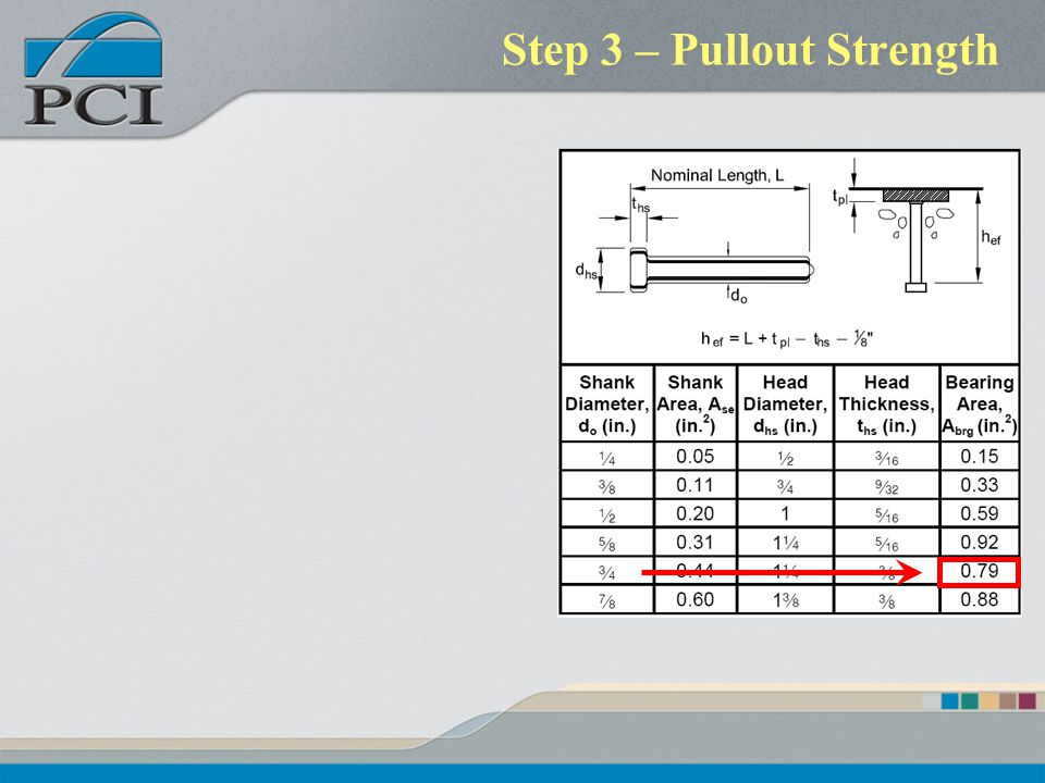 Step 3 – Pullout Strength