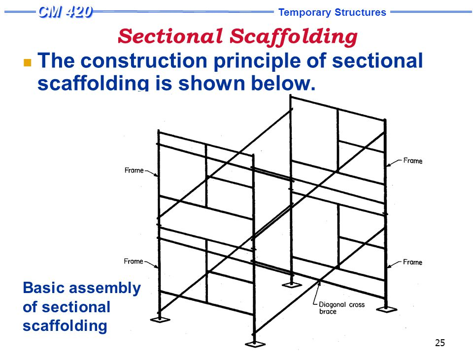 Sectional Scaffolding