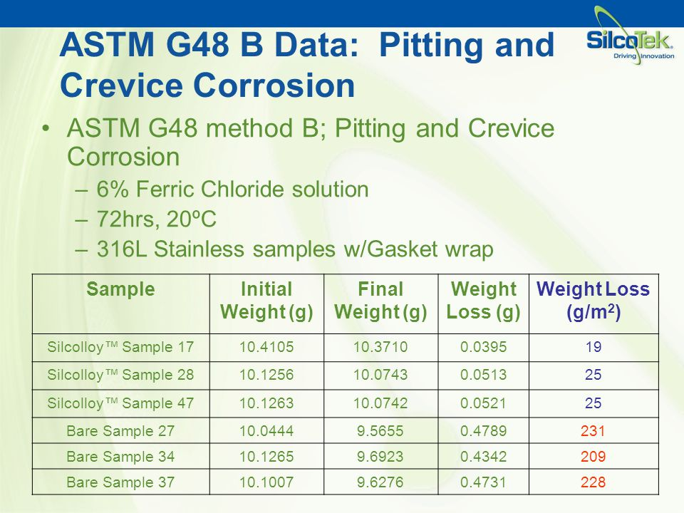 ASTM G48 B Data: Pitting and Crevice Corrosion