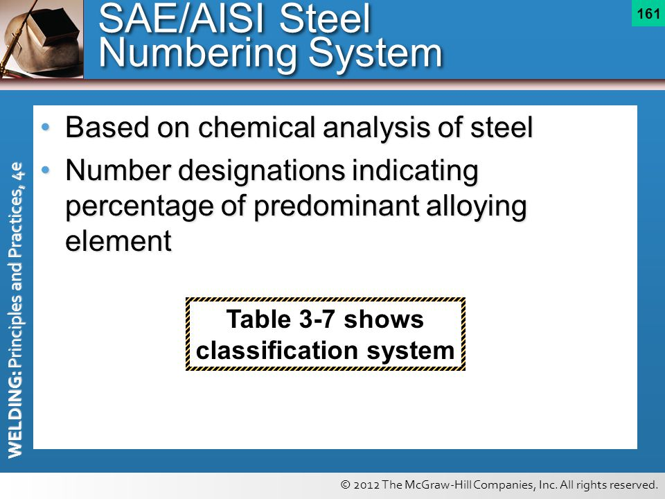 SAE/AISI Steel Numbering System