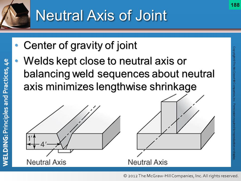 Neutral Axis of Joint Center of gravity of joint