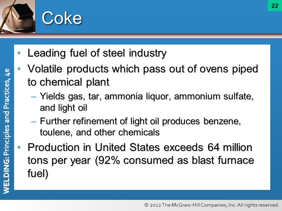 Coke Leading fuel of steel industry