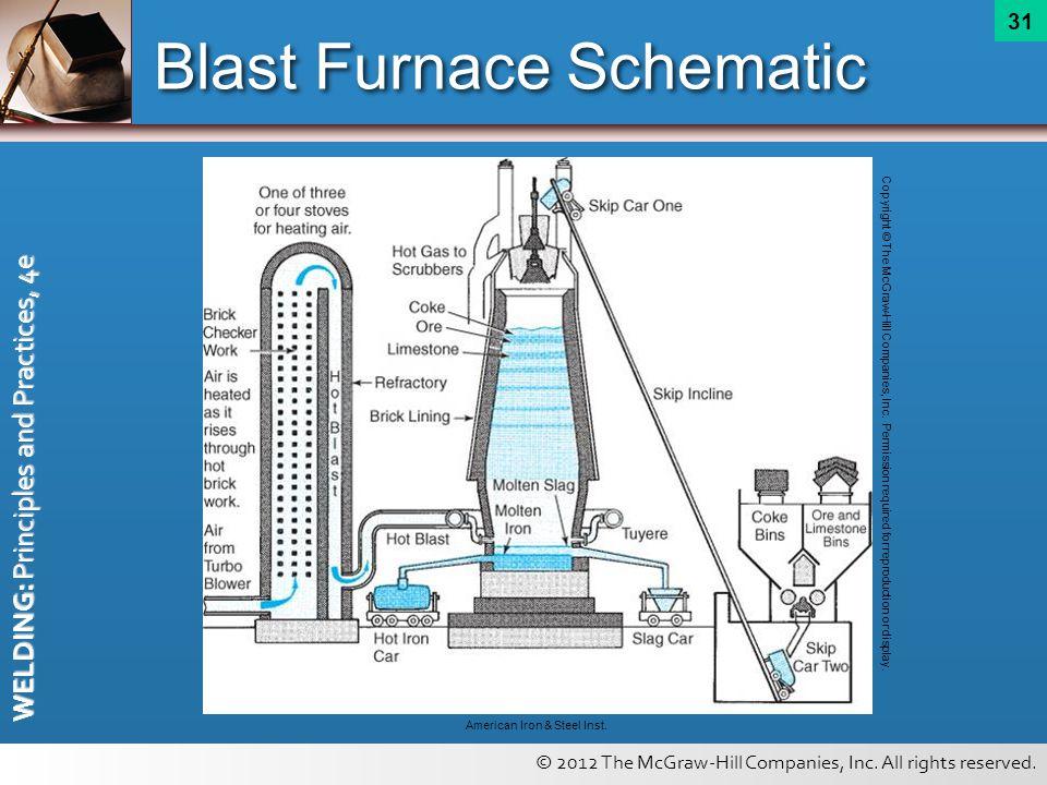 Blast Furnace Schematic