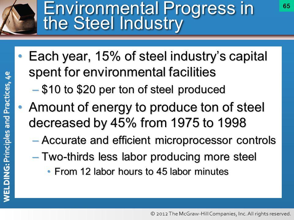 Environmental Progress in the Steel Industry