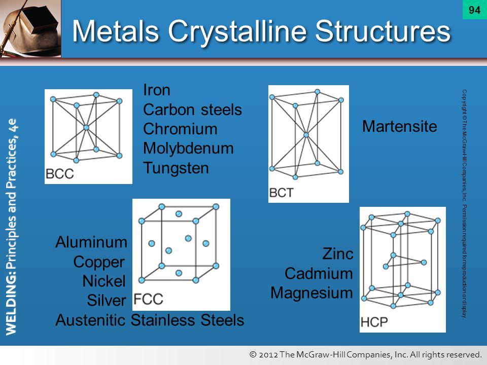 Metals Crystalline Structures