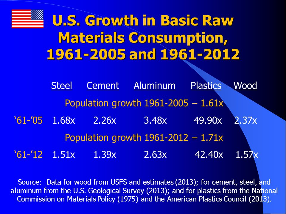 U.S. Growth in Basic Raw Materials Consumption, 1961-2005 and 1961-2012