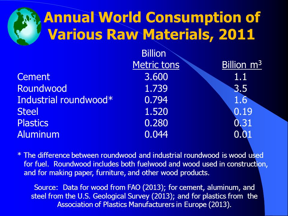 Annual World Consumption of Various Raw Materials, 2011