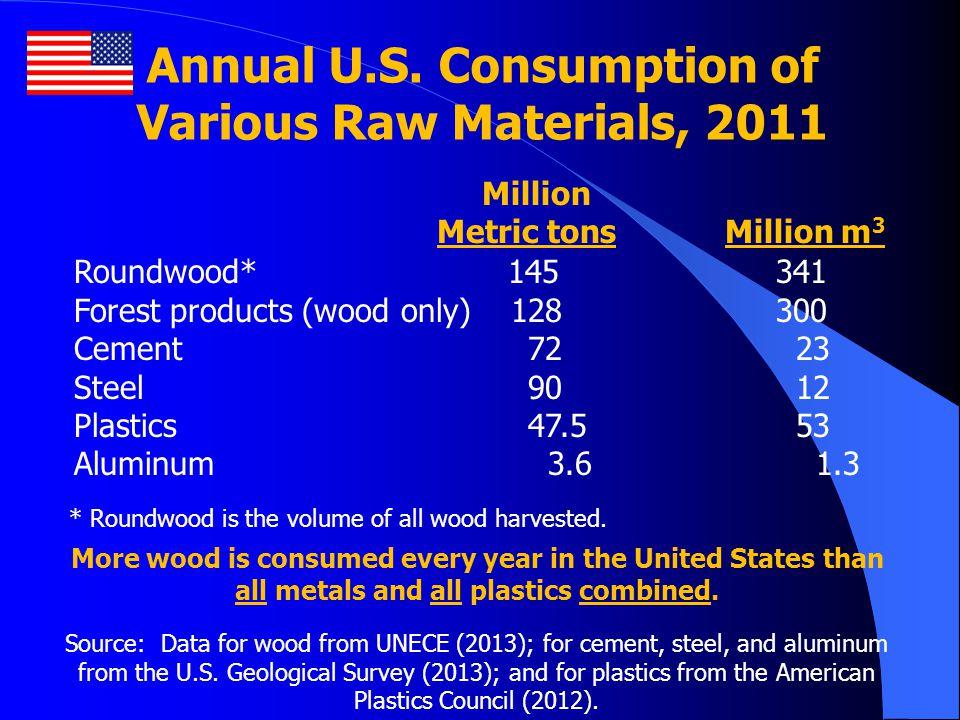 Annual U.S. Consumption of Various Raw Materials, 2011