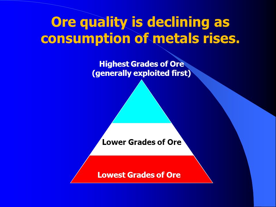 Ore quality is declining as consumption of metals rises.