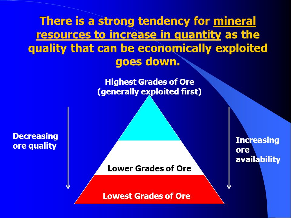 Highest Grades of Ore (generally exploited first)