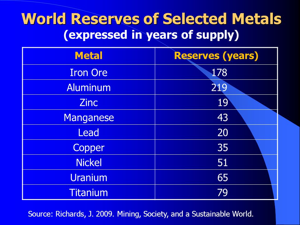 World Reserves of Selected Metals (expressed in years of supply)