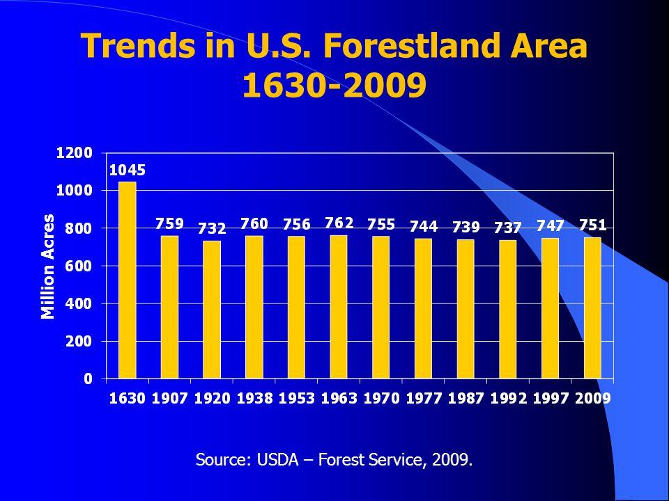 Trends in U.S. Forestland Area 1630-2009