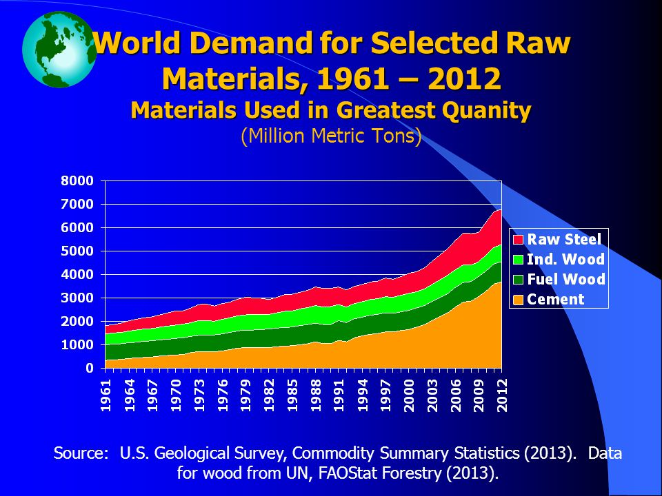 World Demand for Selected Raw Materials, 1961 – 2012 Materials Used in Greatest Quanity (Million Metric Tons)