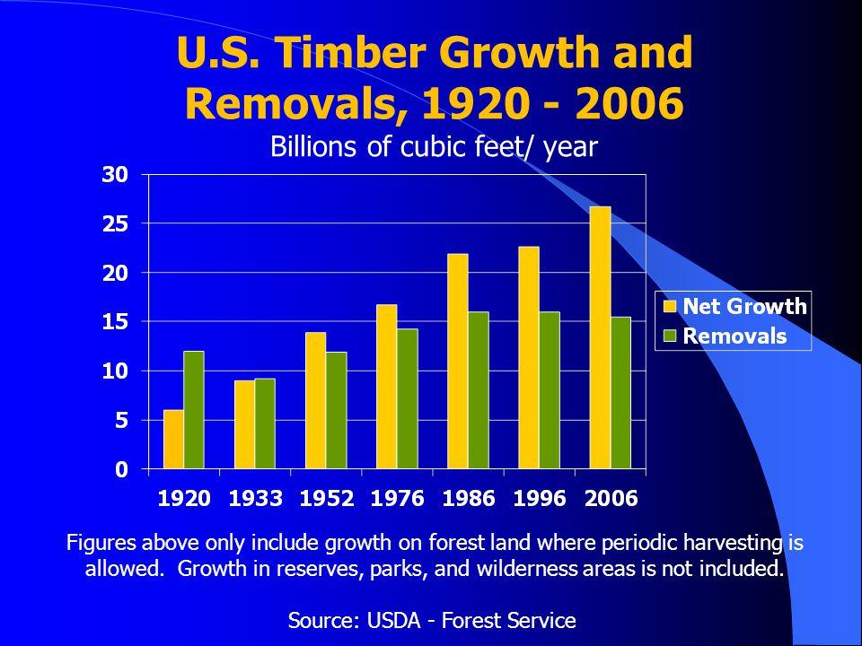 Source: USDA - Forest Service