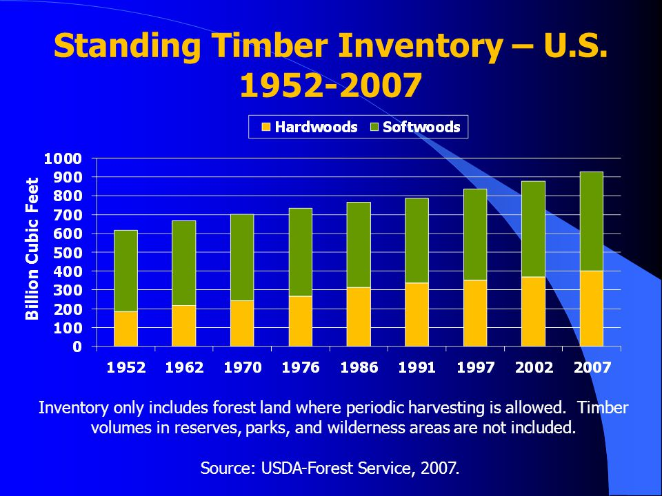 Standing Timber Inventory – U.S. 1952-2007