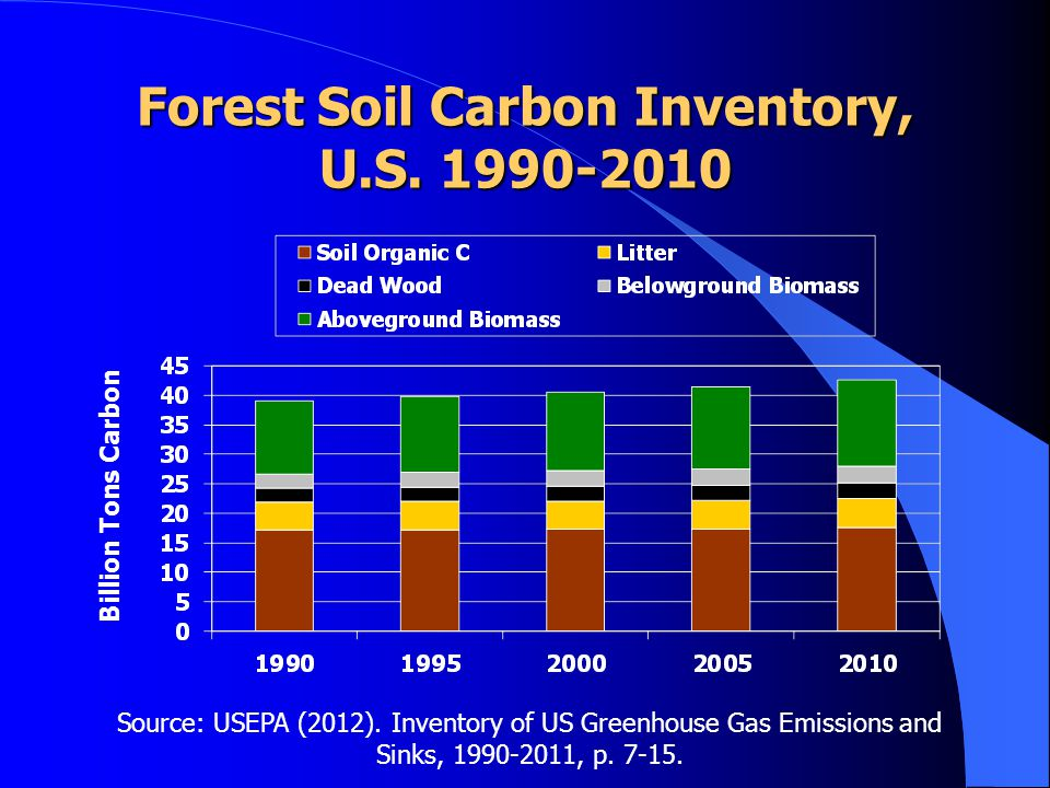 Forest Soil Carbon Inventory, U.S. 1990-2010