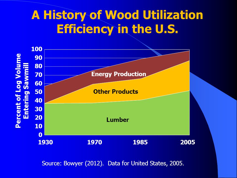 A History of Wood Utilization Efficiency in the U.S.