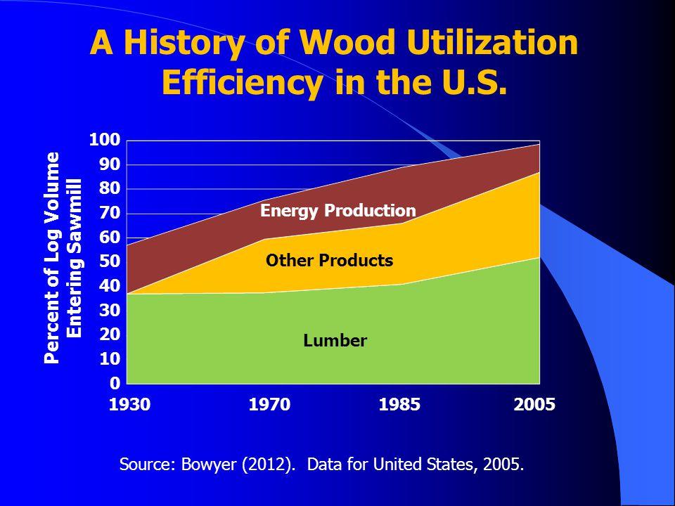 A History of Wood Utilization Efficiency in the U.S.
