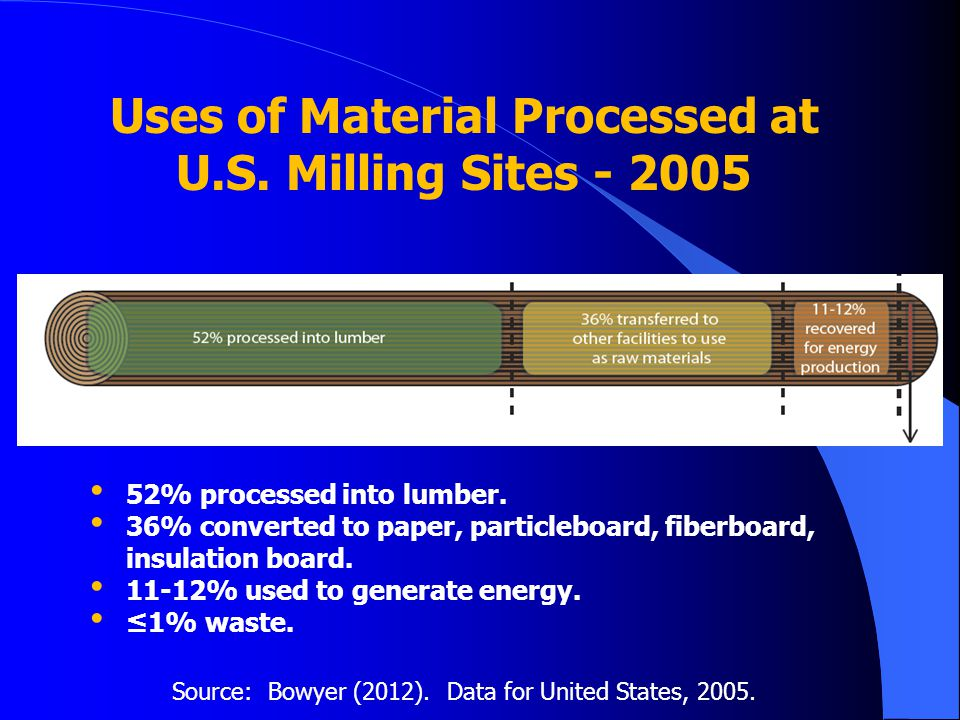 Uses of Material Processed at U.S. Milling Sites