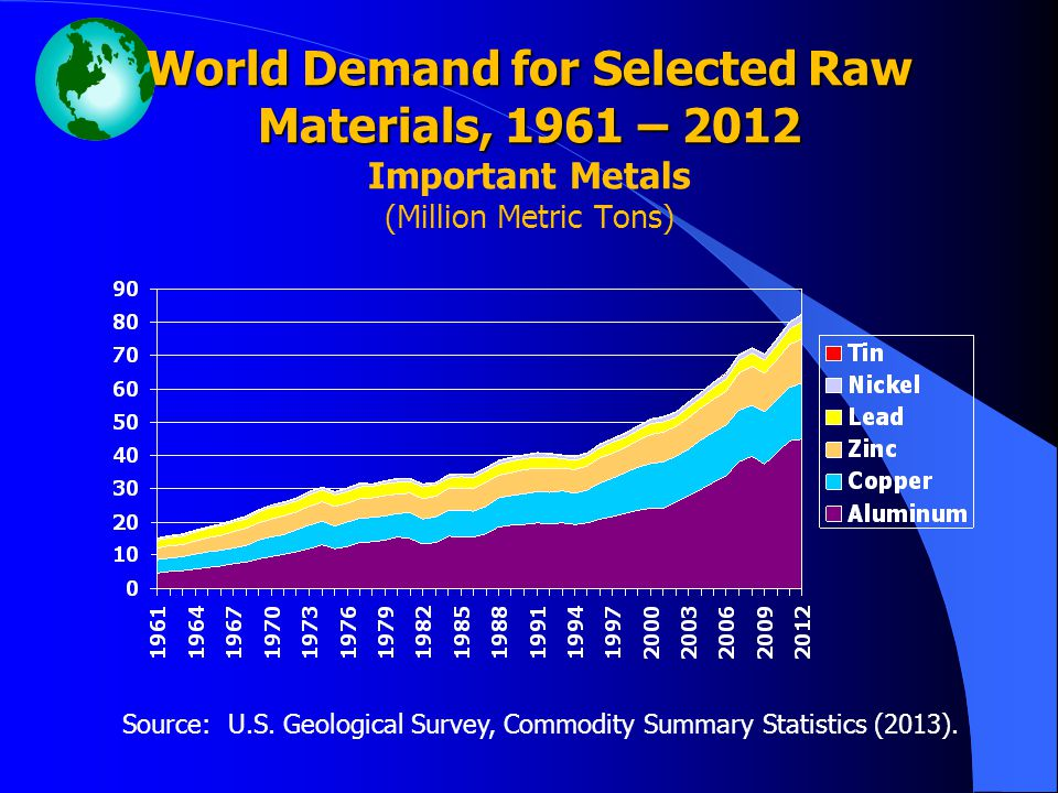 Source: U.S. Geological Survey, Commodity Summary Statistics (2013).