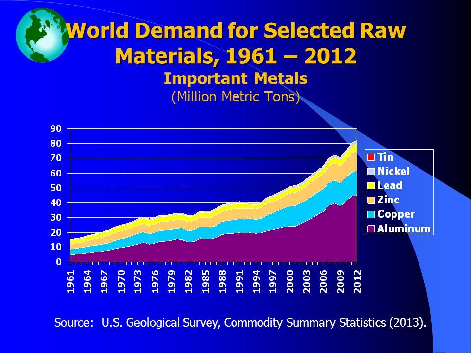 Source: U.S. Geological Survey, Commodity Summary Statistics (2013).