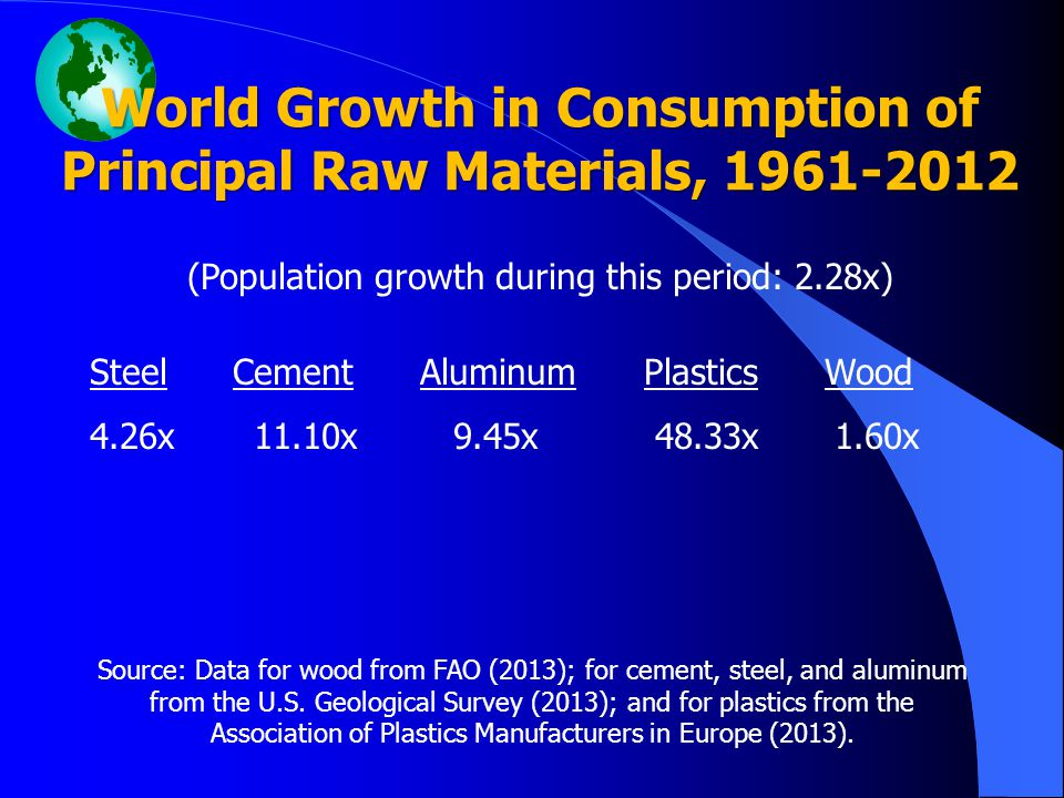 World Growth in Consumption of Principal Raw Materials, 1961-2012