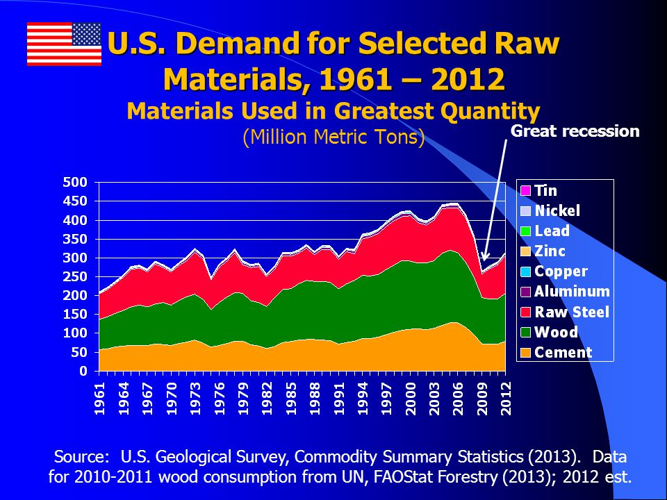 U.S. Demand for Selected Raw Materials, 1961 – 2012 Materials Used in Greatest Quantity (Million Metric Tons)