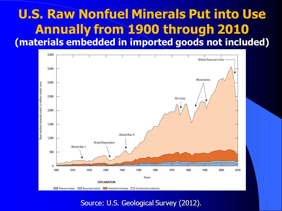 Source: U.S. Geological Survey (2012).
