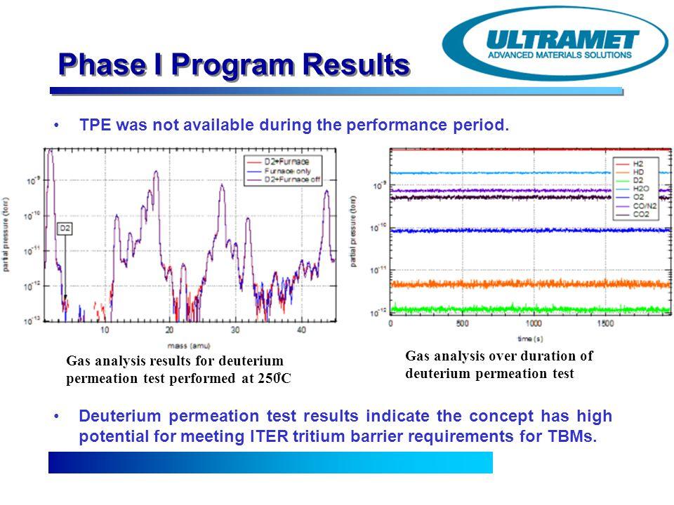 Phase I Program Results