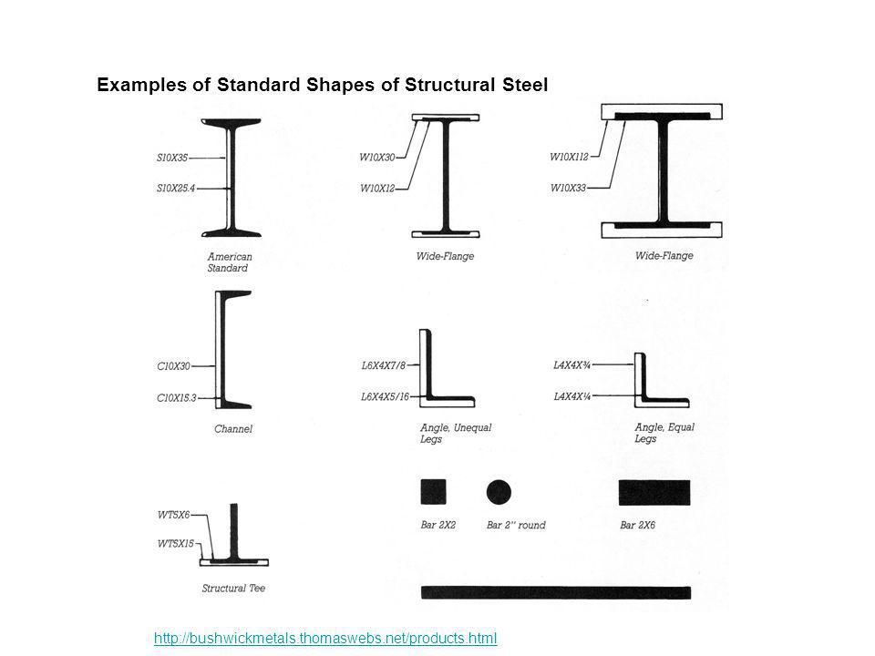 Examples of Standard Shapes of Structural Steel