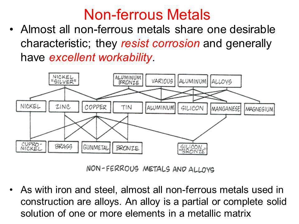Non-ferrous Metals Almost all non-ferrous metals share one desirable characteristic; they resist corrosion and generally have excellent workability.