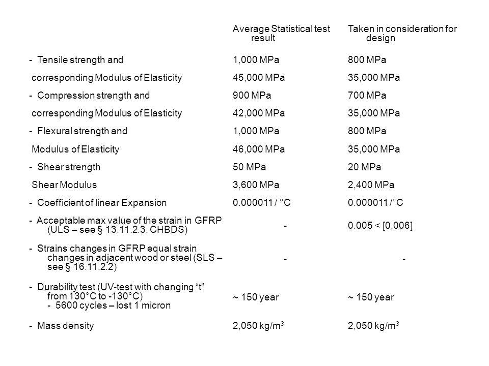 Average Statistical test result