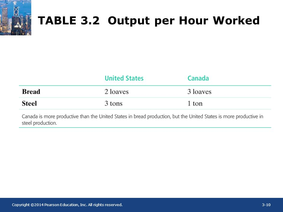 TABLE 3.2 Output per Hour Worked