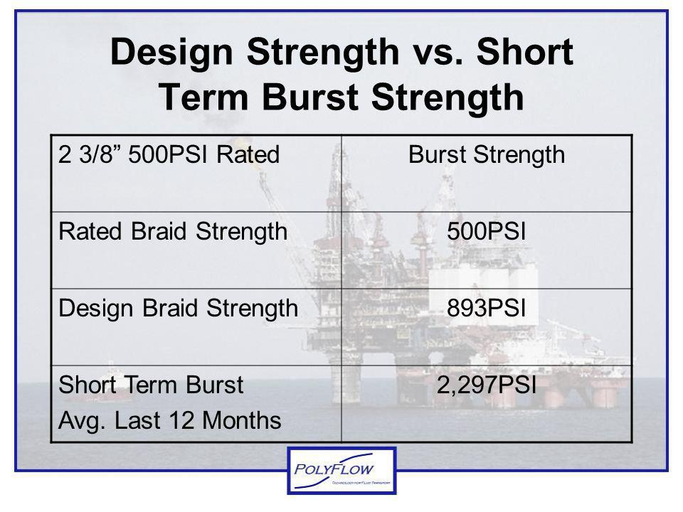 Design Strength vs. Short Term Burst Strength