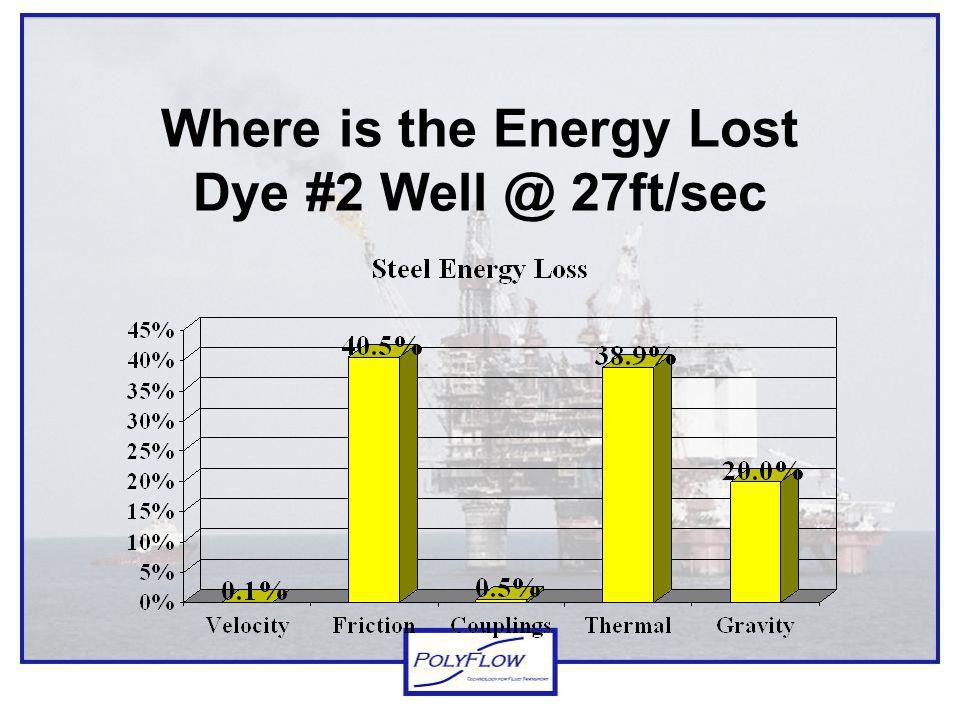 Where is the Energy Lost Dye #2 Well @ 27ft/sec